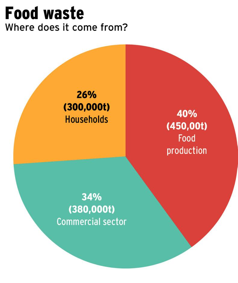 food waste-in ireland-food waste ireland-sectors-food waste solutions